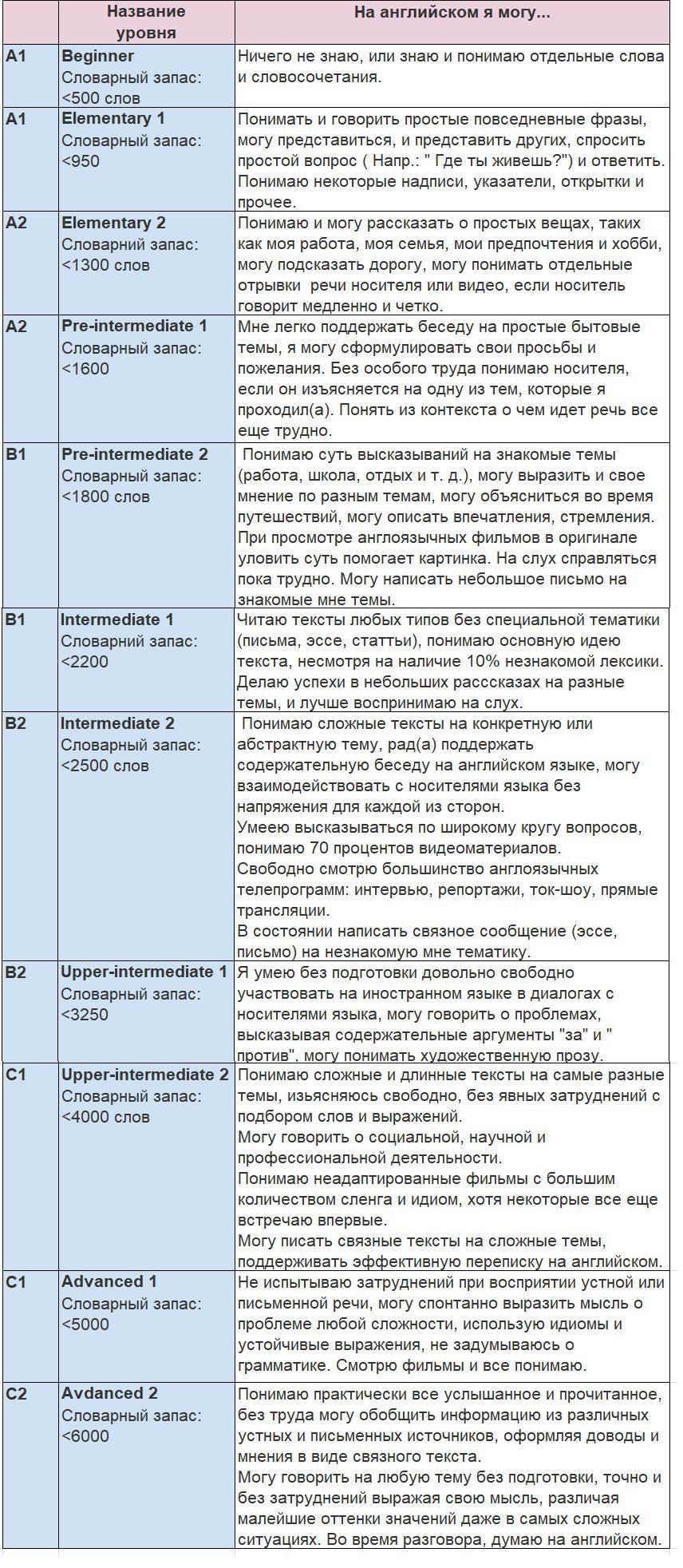 таблица уровней для сайта